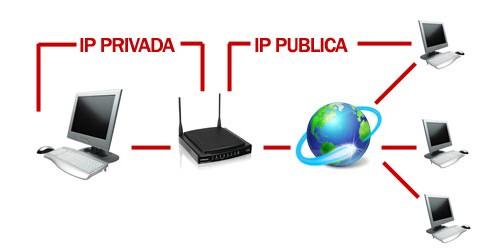 ip-privada-ip-publica